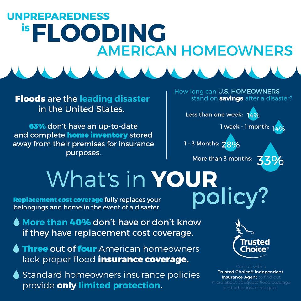Infographic on flooding